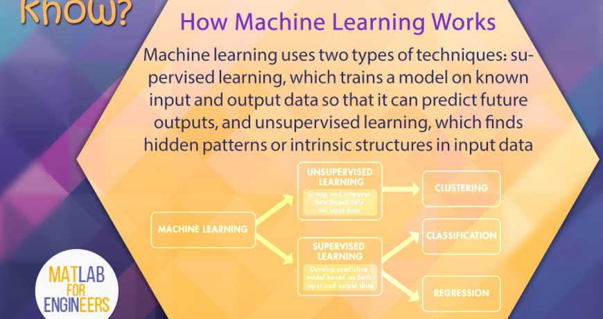 How Machine Learning Works - MATLAB For Engineers