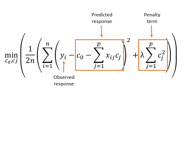 Regularized Linear Models - MATLAB For Engineers