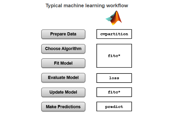 Classification Methods – Building Different Classifiers - MATLAB For